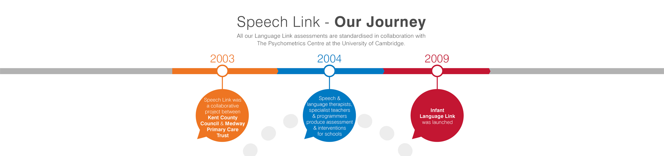 Speech Link Journey