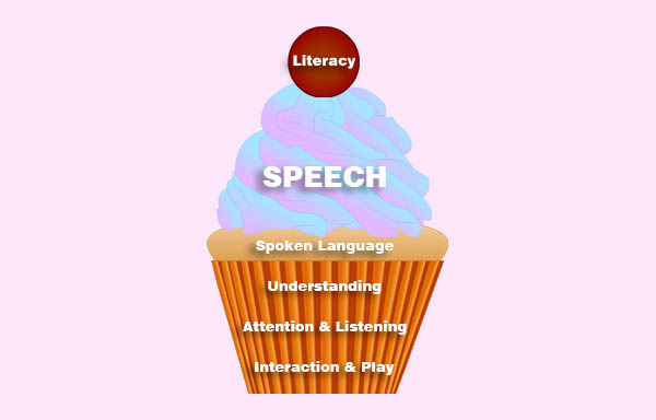What do we mean by speech and language?